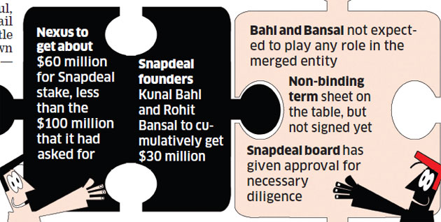 c63a8b4a935 Nexus Venture Partners  agreement to the sale of Snapdeal comes on the back  of board meetings held by the company earlier this month